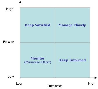 Power Interest Grid